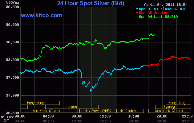 Silver is holding $38 easily