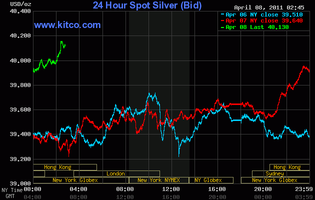 $40 Silver chart